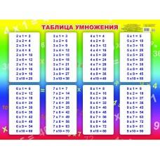 Таблица умножения. Тематический плакат