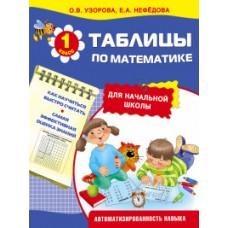 Таблицы по математике для начальной школы. Автоматизированность навыка