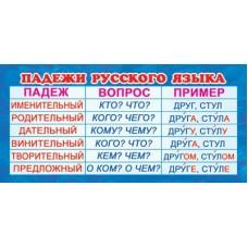 Карточка. Падежи русского языка. ШМ-13086