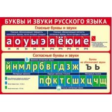 Буквы и звуки русского языка. Плакат А3