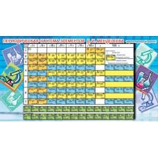 Таблица Менделеева. Мини-плакат. ШМ-6265