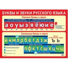 Буквы и звуки русского языка Плакат А2. ПЛ-11307. Размер 690х490 мм