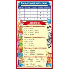 Справочный материал. Единицы измерений. Мини-плакат. ШМ-10818. Формат 110х205 мм