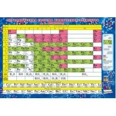 Химия. Таблица Менделеева/растворимости солей